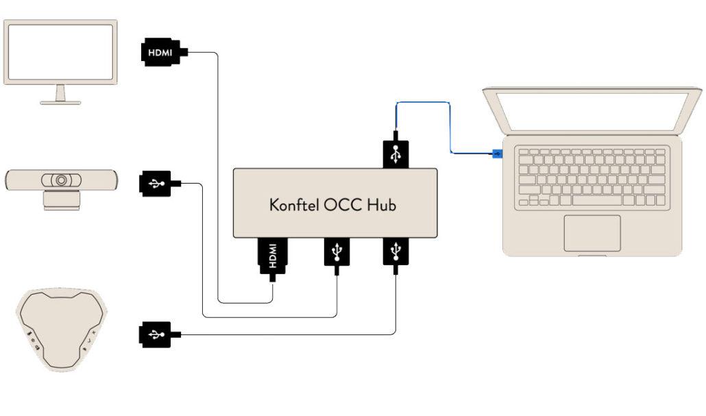sistemas de videoconferencia para salas pequeñas